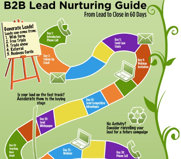 An Easy Way to Increase Your Profits: Use a Lead Nurturing ...