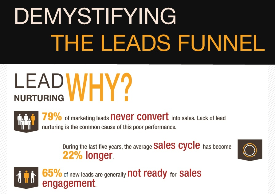 blog sales funnel prospects fall love