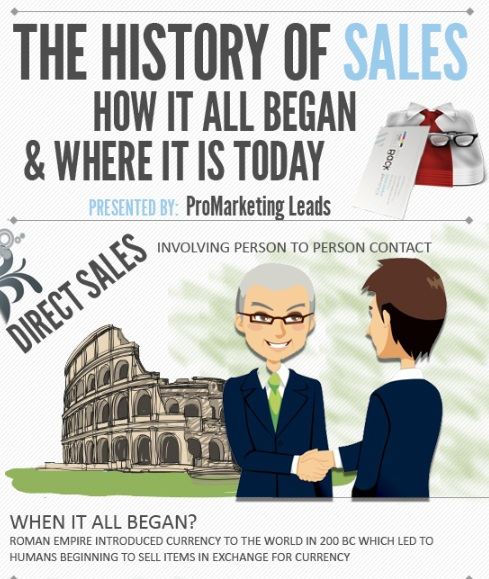 online sales - The history of sales