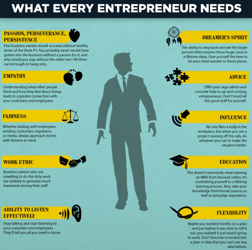 6 Qualities Every Entrepreneur Must Have to Succeed - Noah Rickun ...