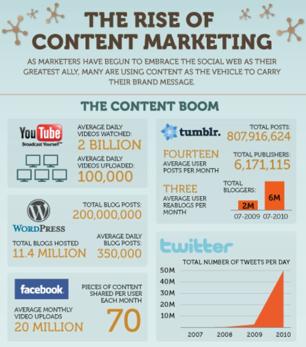 boost sales with content marketing