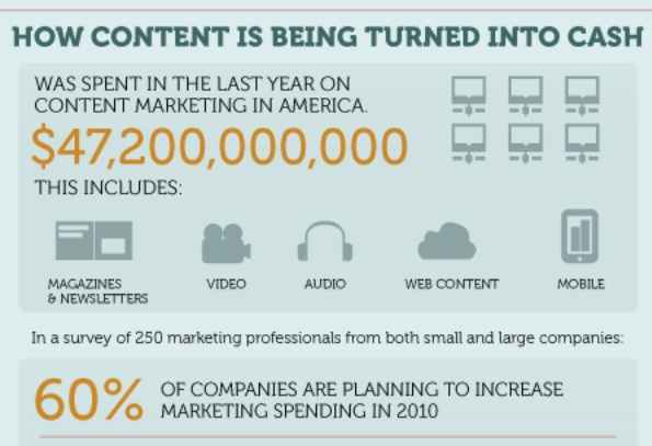 How Content Marketing is turning into sales