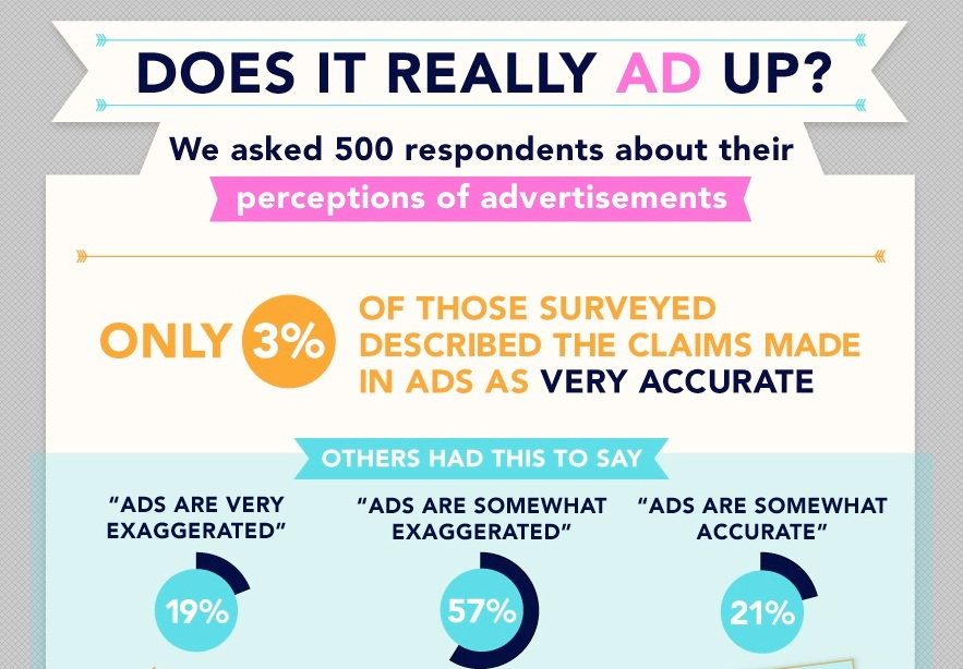 percentages of advertising