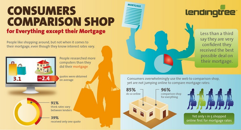 comparison shopping consumers