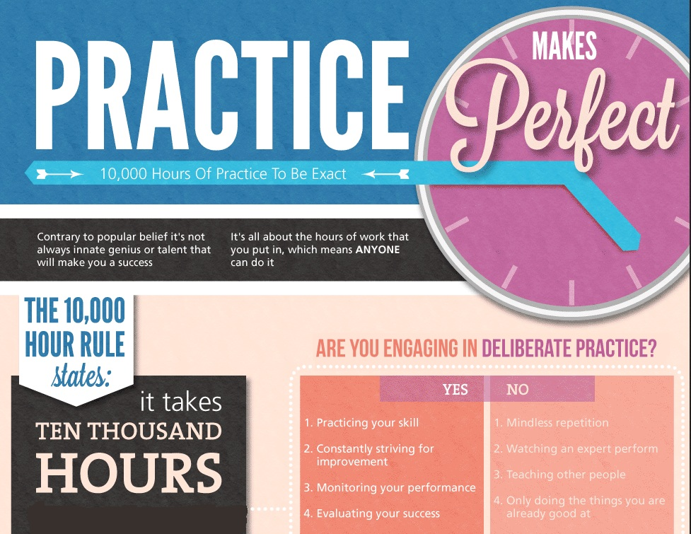 practice makes perfect becoming a professional writer Definition of practice makes perfect in the idioms dictionary practice makes perfect phrase what does practice makes perfect expression mean definitions by the.