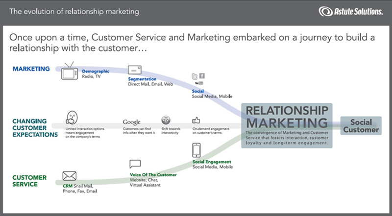 evolution of relationship marketing in the Relationship marketing is emerging as a new phenomenon however, relationship oriented marketing practices date back to the pre-industrial era in this.