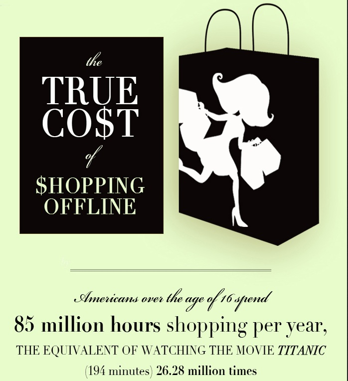 costs of retail shopping