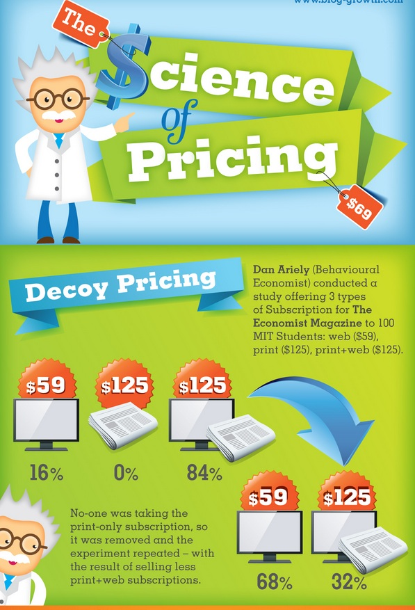 pricing as a science