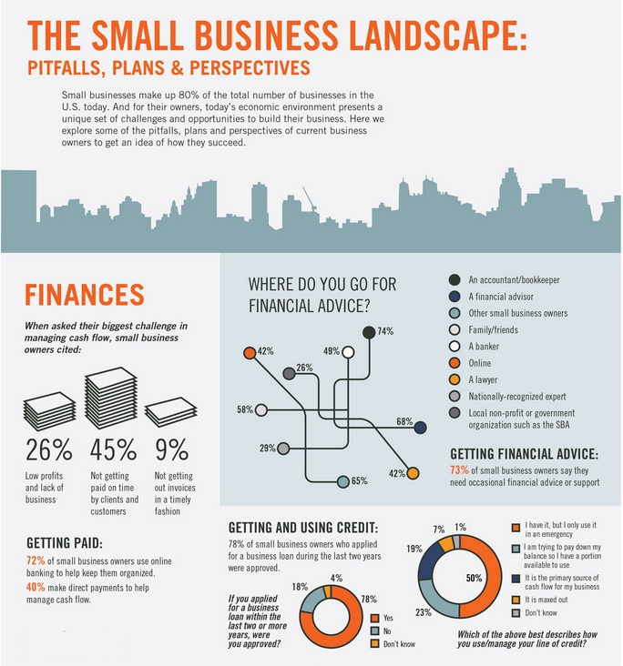 landscape of small business