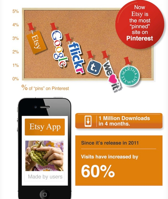 growth rate of etsy